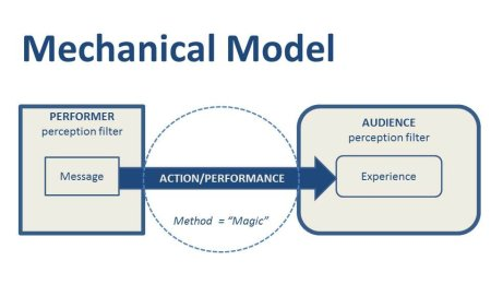 Figure 1 - The Mechanical Model of Interpreting Magic