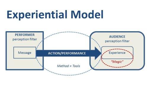 Figure 2 - The Experiential Model of Interpreting Magic
